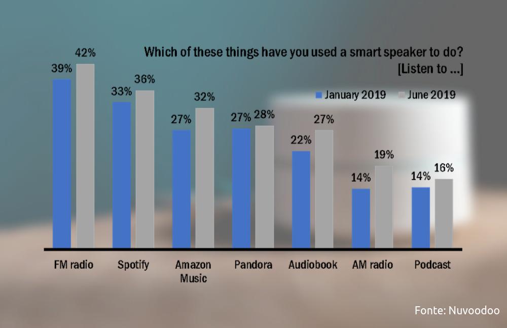 ascolto radio spotify amazon music su smart speaker