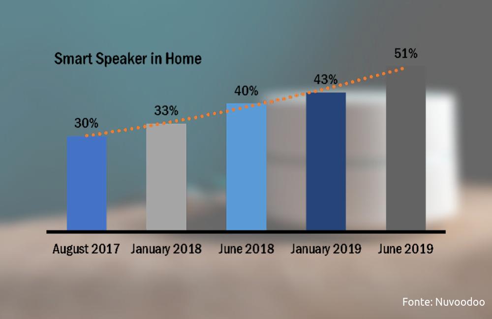 smart speaker in casa